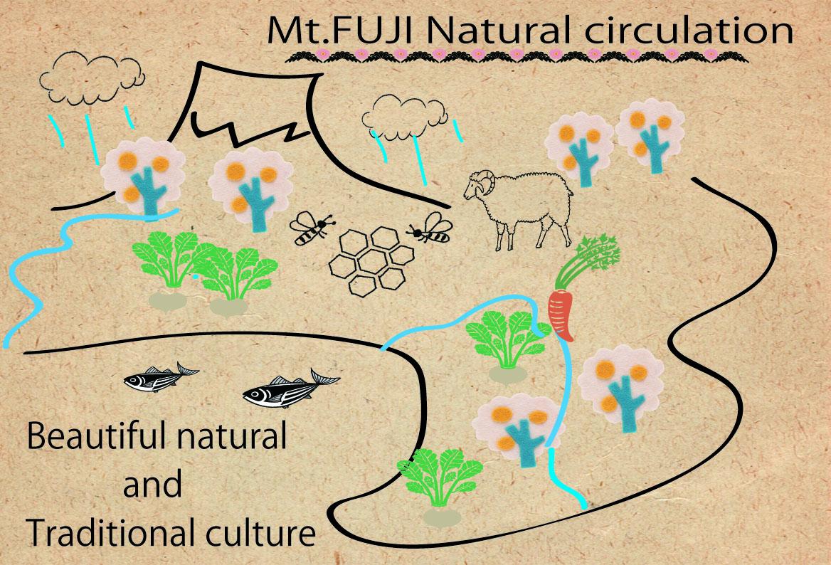cycle of nature at Mt.Fuji