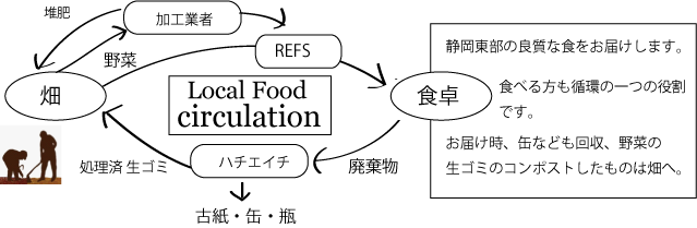 LFDイメージ図